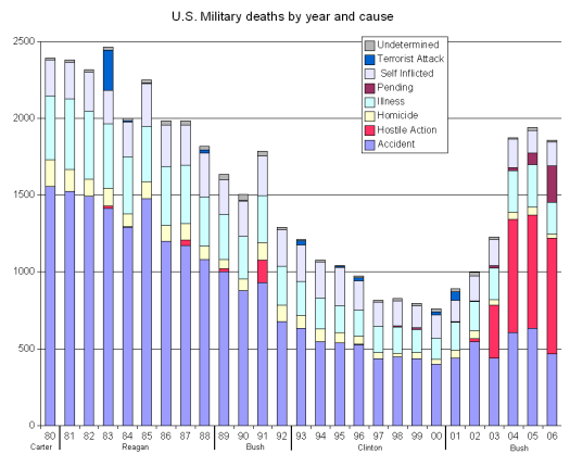 mil_deaths_graph1