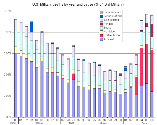 mil_deaths_graph2